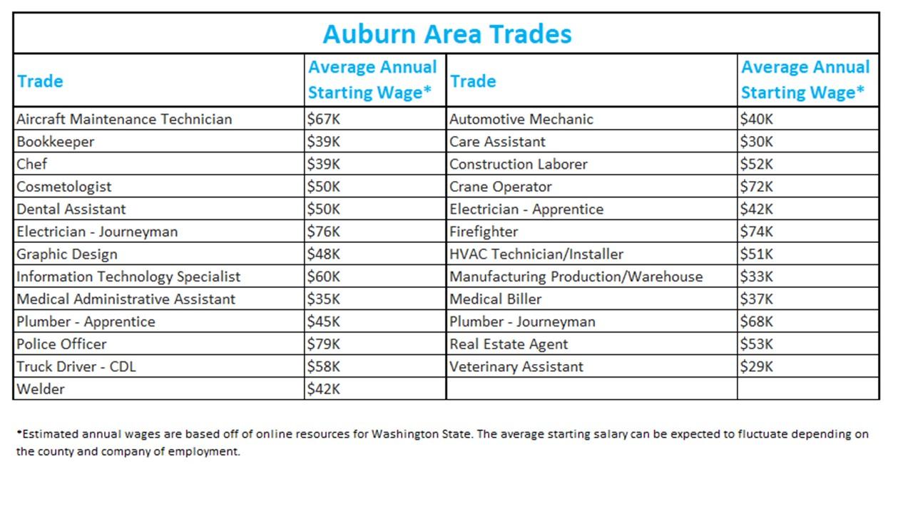 Auburn Area Trades Average Wages